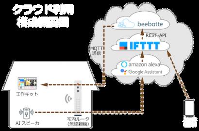 IoT全体図1